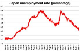 japan unemployment.png